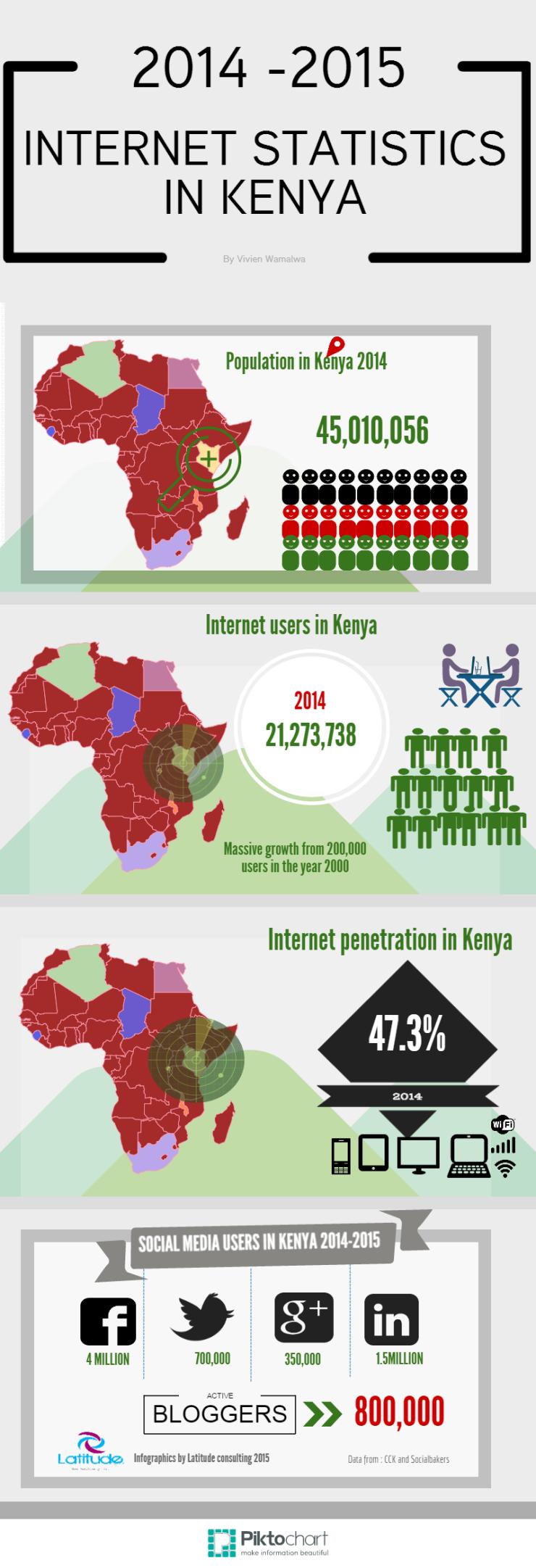 Infographics Kenya internet statistics 2014-2015