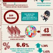 Global retail theft barometer