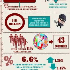 Global retail theft barometer